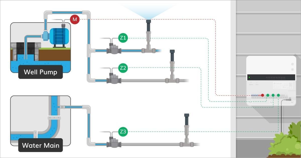 yardian-pro-master-valve-by-zone